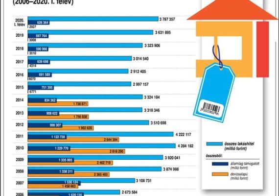 Lakáscélú hitelek Magyarországon