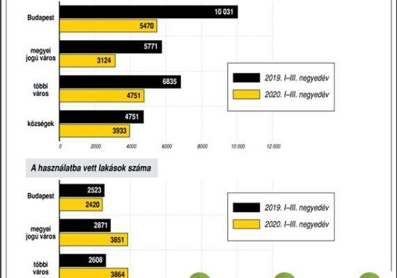 Építési engedélyek, lakásépítések Magyarországon