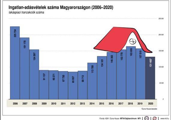 Ingatlan-adásvételek száma Magyarországon, 2006-2020