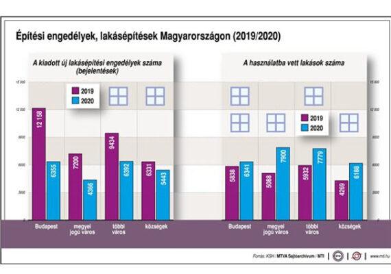 Építési engedélyek, lakásépítések Magyarországon.