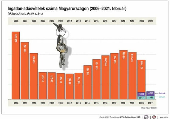 Ingatlan-adásvételek száma Magyarországon.