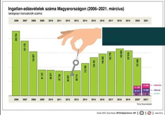 Ingatlan-adásvételek száma Magyarországon, 2006-2021. március.