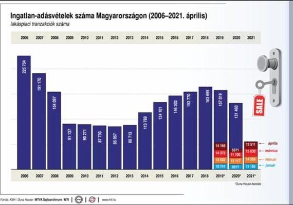 Ingatlan-adásvételek száma Magyarországon