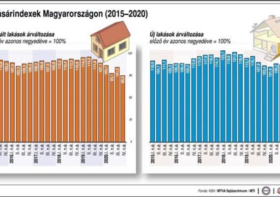Lakásárindexek Magyarországon (2015-2020)