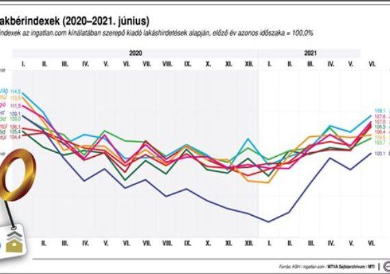 Régiós lakbérindexek (2020-2021. június)