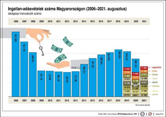 Ingatlan-adásvételek száma Magyarországon..